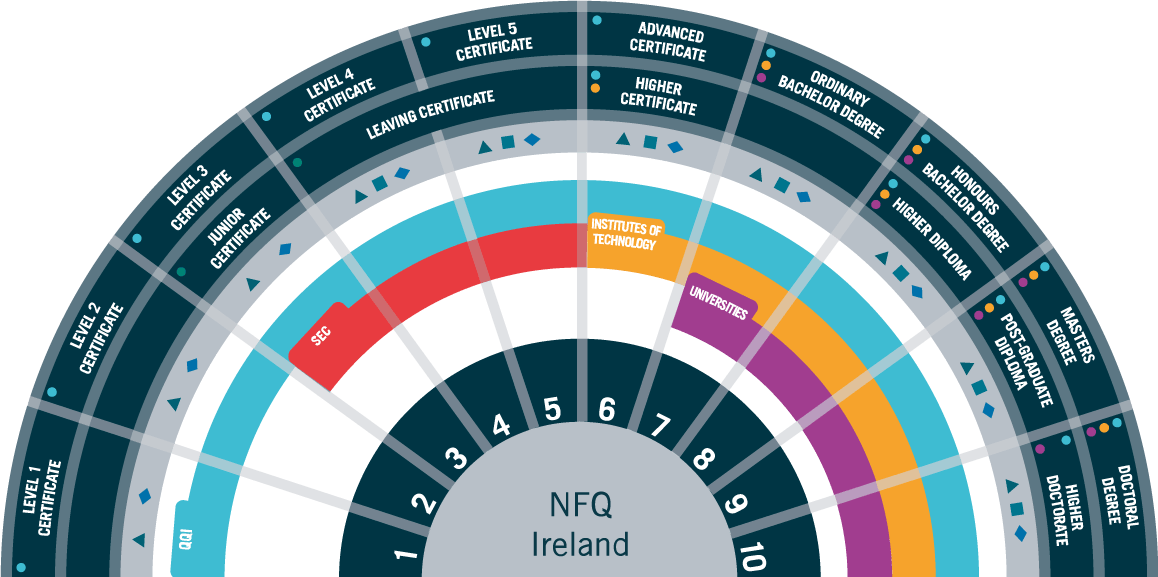 National Framework of Qualifications (NFQ)